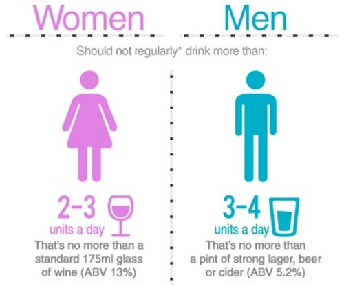 How Many Units Of Alcohol Should We Drink A Day