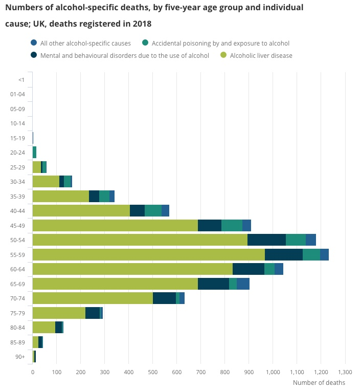 2018 Alcohol deaths linked to liver disease